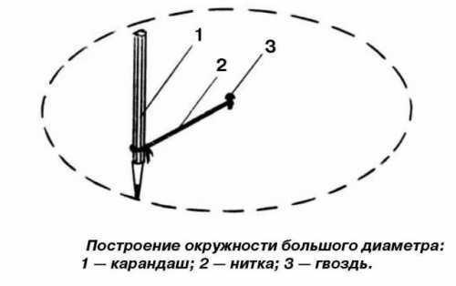 Если под рукой у вас найдется обычная линейка, то вы можете воспользоваться еще одним советом, как нарисовать круг без циркуля